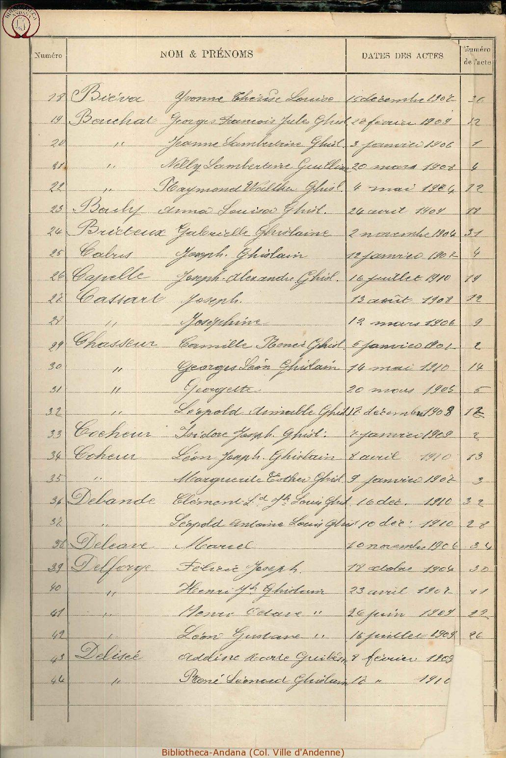 Naissances 1901-1910 (2)