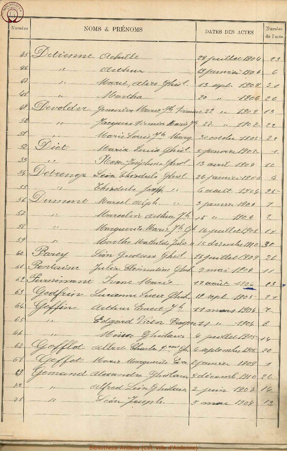 Naissances 1901-1910 (3)