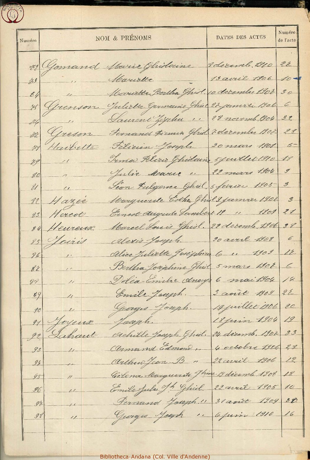 Naissances 1901-1910 (4)