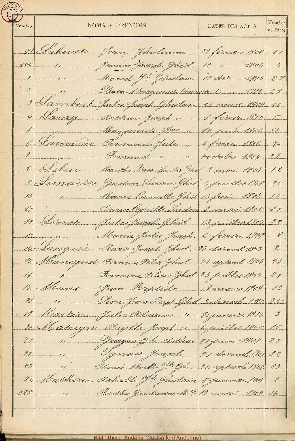 Naissances 1901-1910 (5)