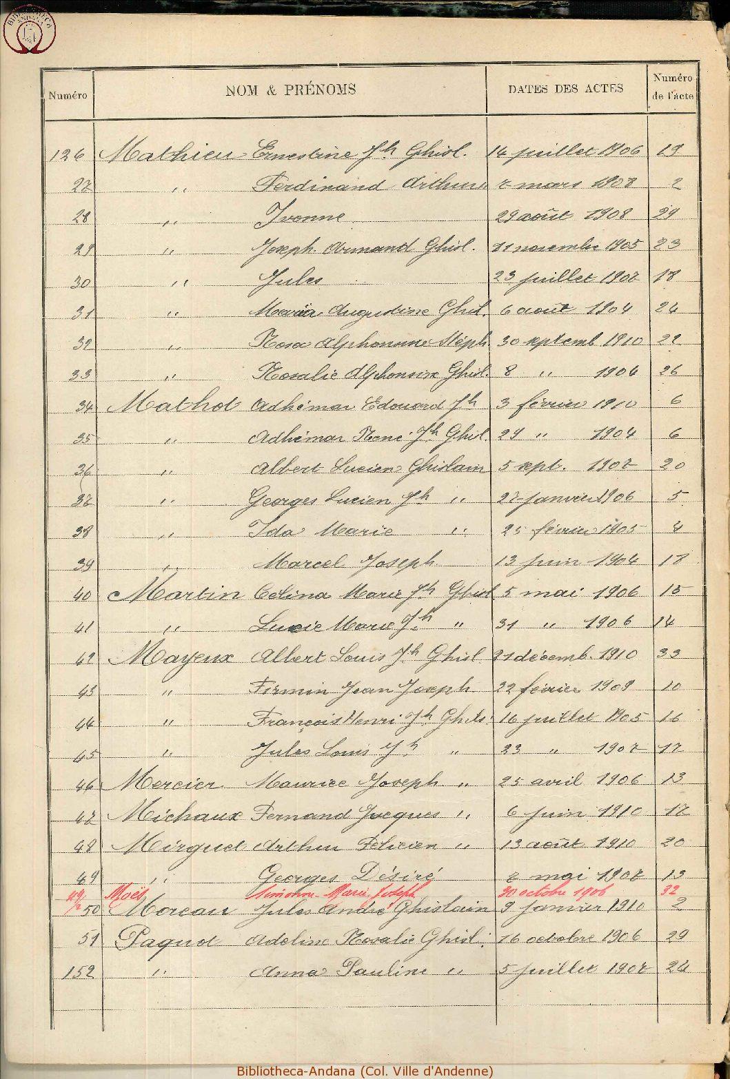 Naissances 1901-1910 (6)