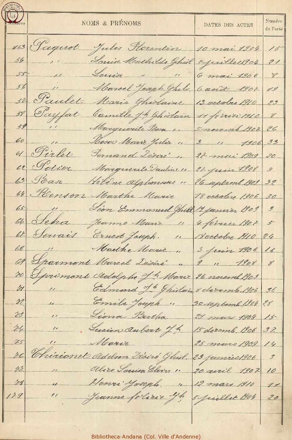 Naissances 1901-1910 (7)