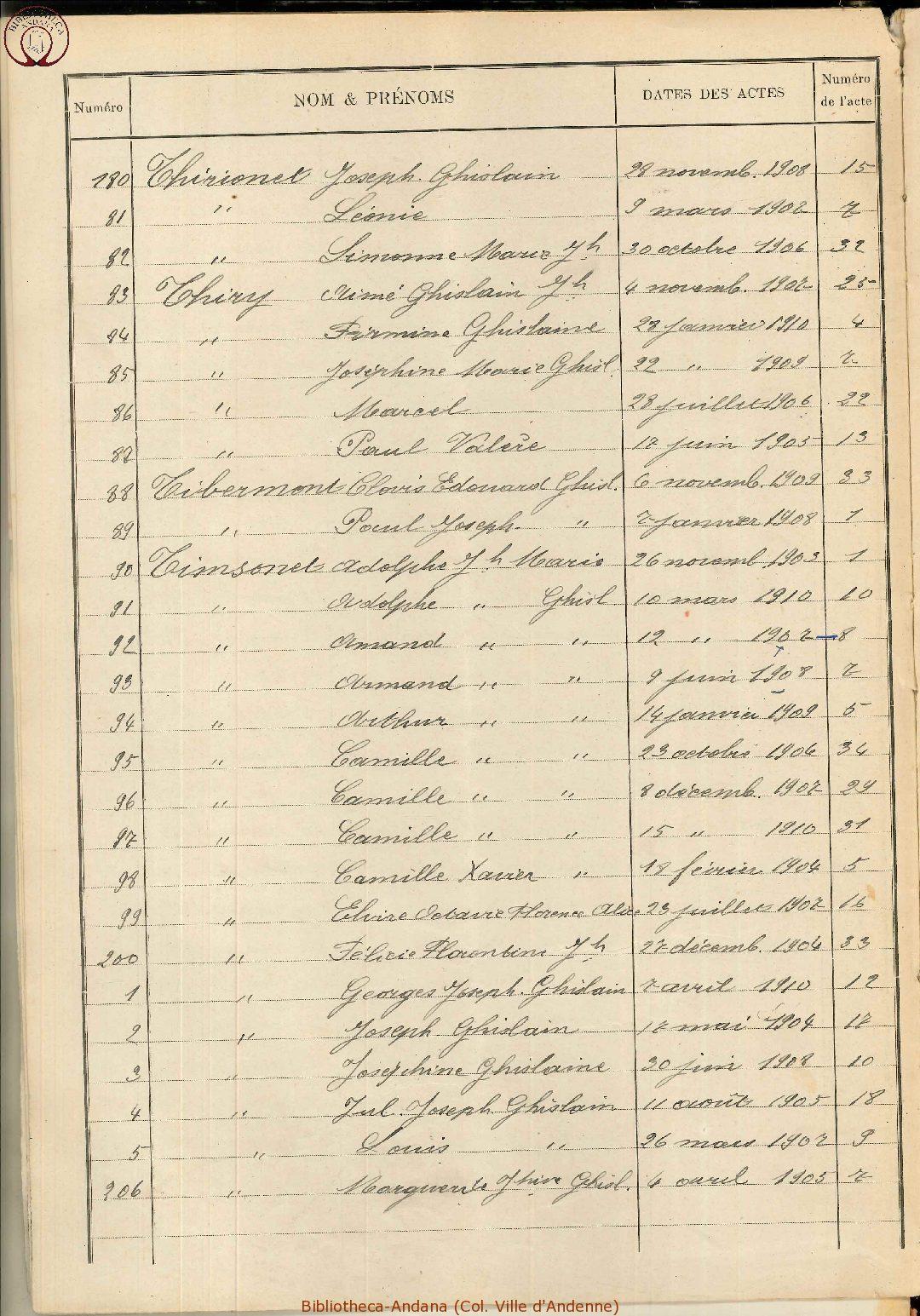 Naissances 1901-1910 (8)